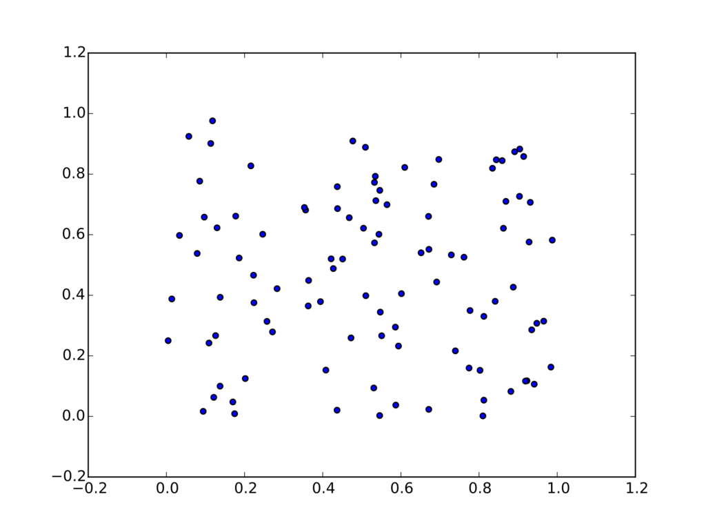 Python for data science - Matplotlib example