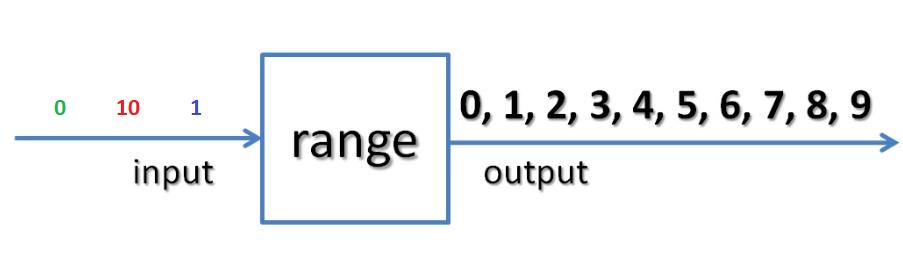 Python range function schema