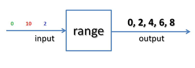 range function schema step 2