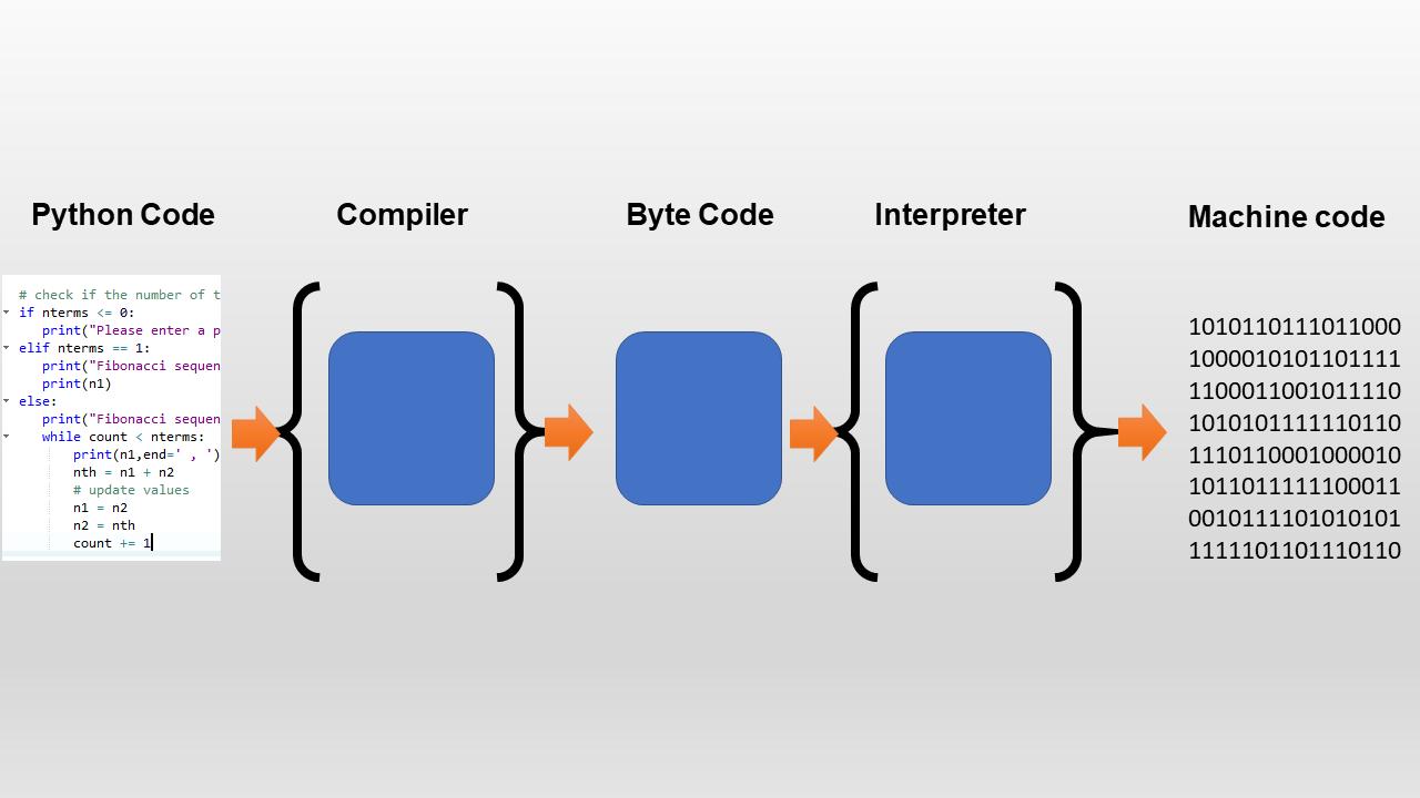 Python compilation process