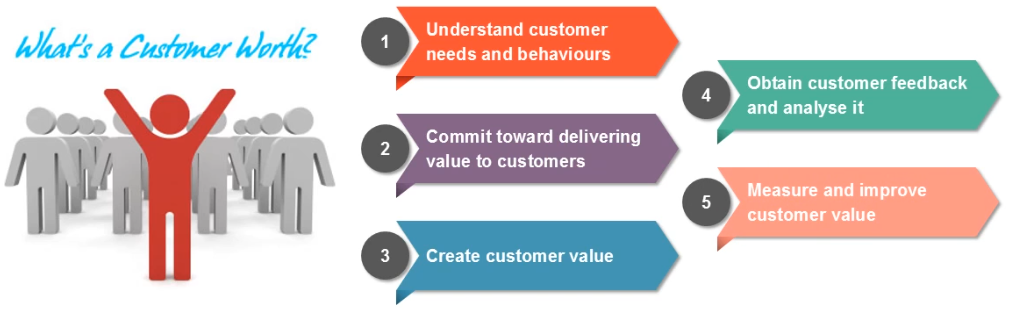 Customer Value Maximization - Customer Value Management Model