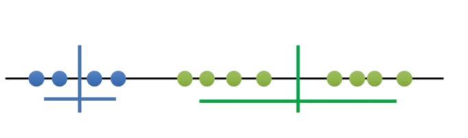 Example K = 2