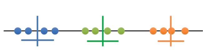 Example K = 3