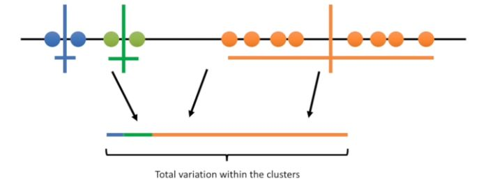 K means Clustering total variation