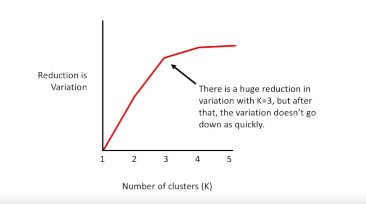 reduction in variation as function of clusters number