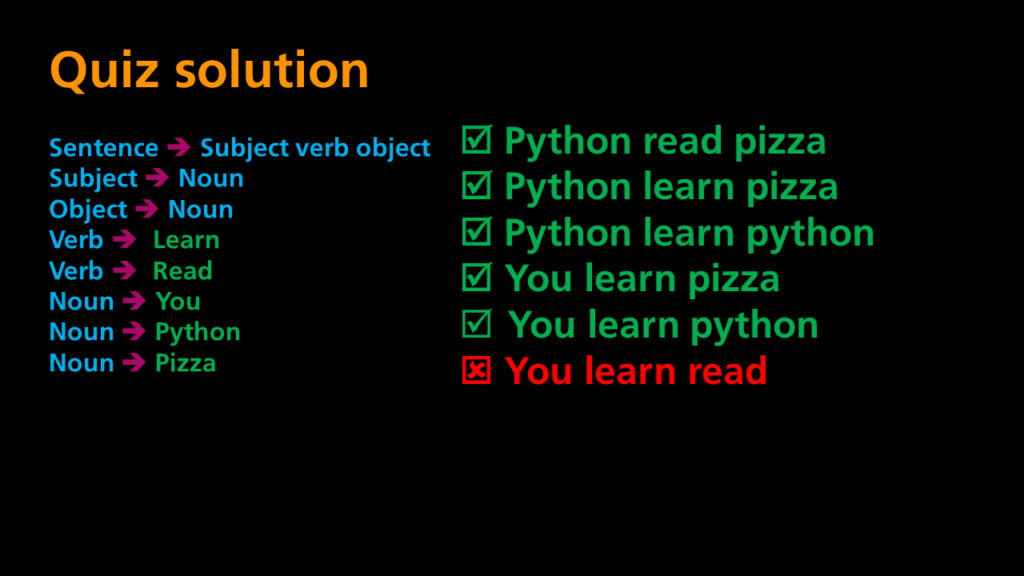 Python Programming - Grammar Quiz Solution